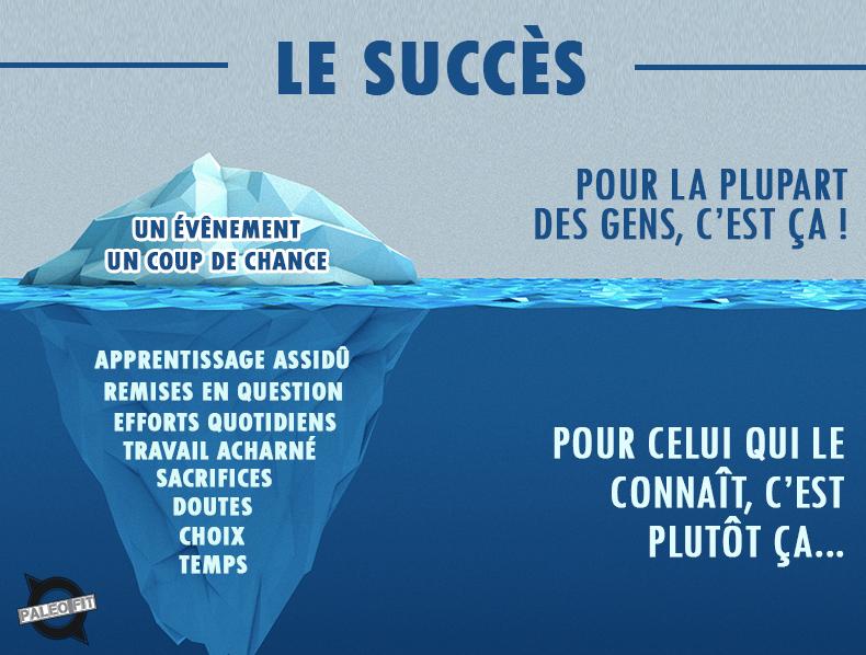 A quoi ressemble le succès en marketing de réseau